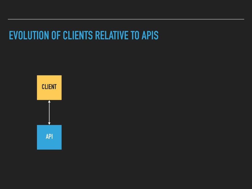 EVOLUTION OF CLIENTS RELATIVE TO APIS CLIENT API