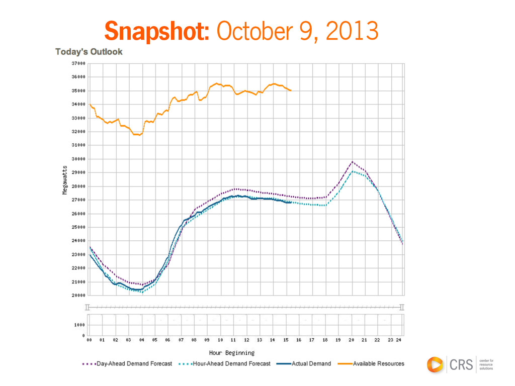 Snapshot: October 9, 2013