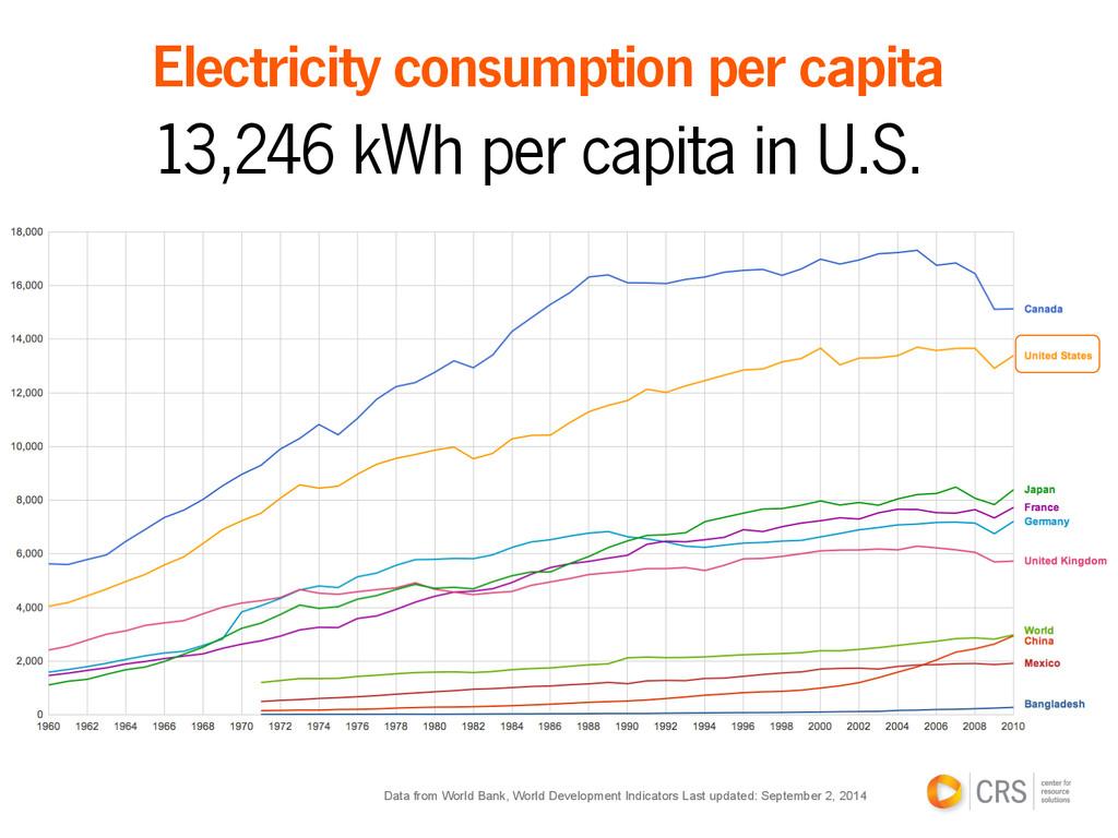 Electricity consumption per capita 13,246 kWh p...