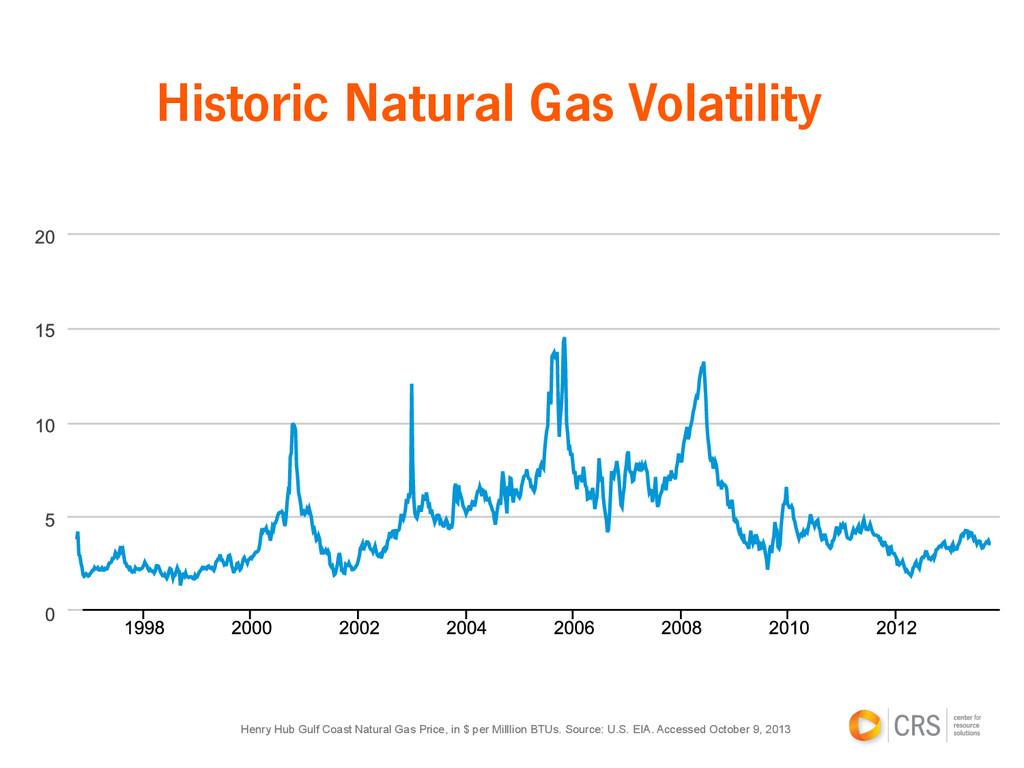 Historic Natural Gas Volatility Henry Hub Gulf ...