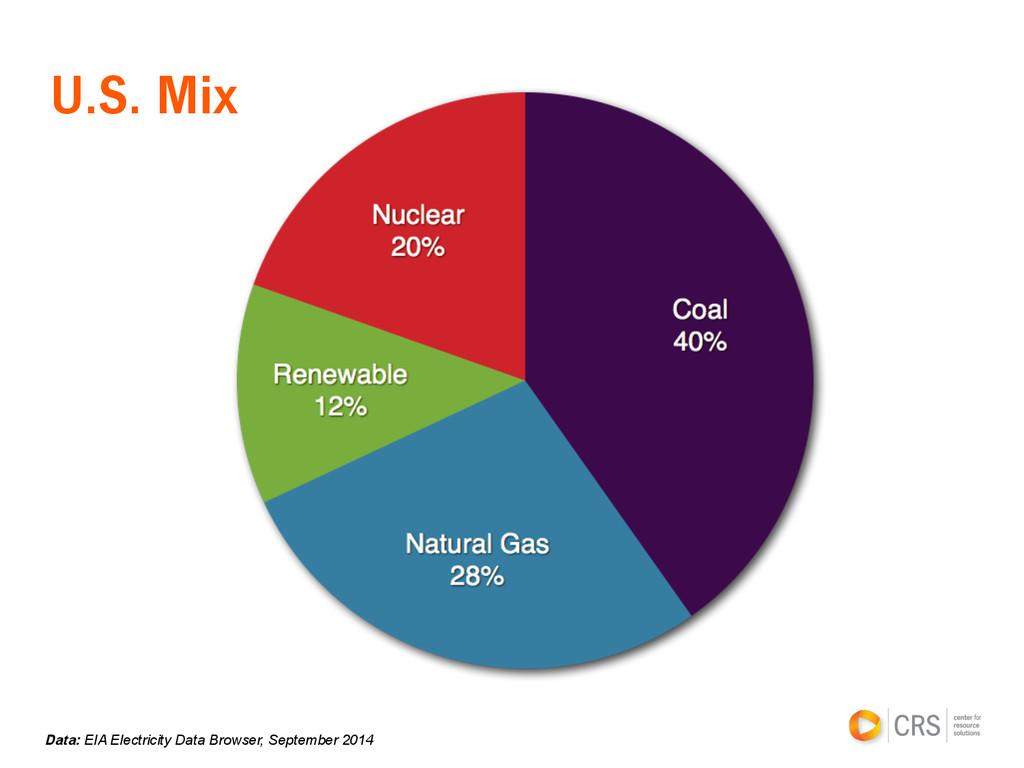U.S. Mix Data: EIA Electricity Data Browser, Se...