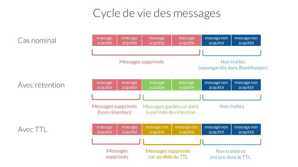 Cycle de vie des messages Avec rétention messag...