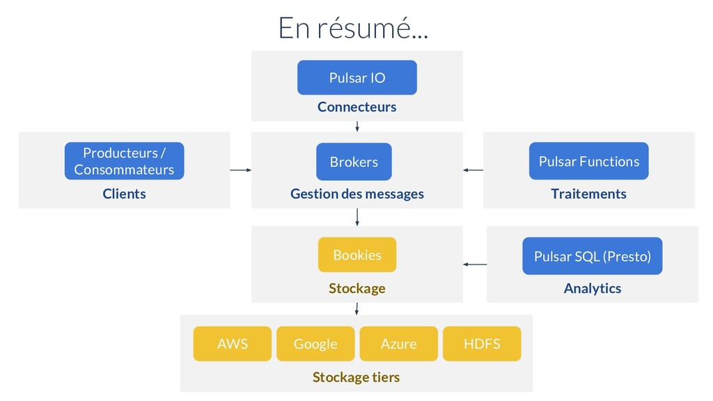 Gestion des messages Brokers Stockage Bookies E...