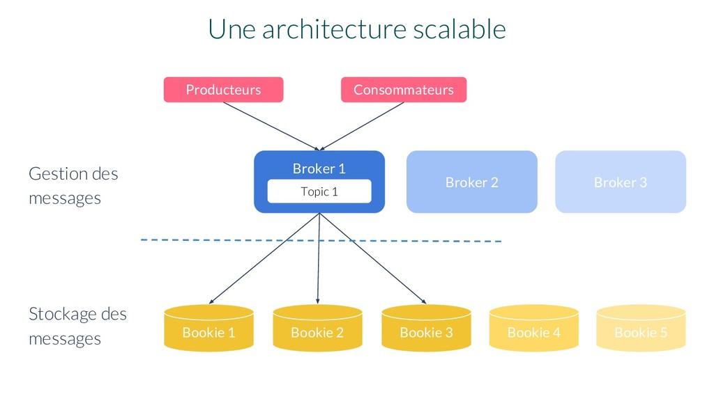 Bookie 1 Une architecture scalable Broker 1 Bro...