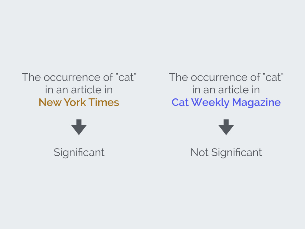 "The occurrence of ""cat"" in an article in New Yo..."