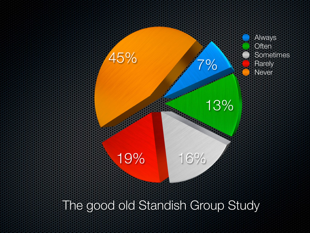 The good old Standish Group Study 7% 13% 16% 19...