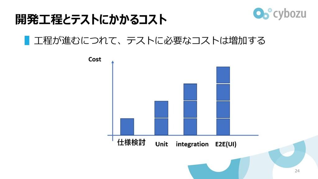 ▌⼯程が進むにつれて、テストに必要なコストは増加する 開発⼯程とテストにかかるコスト 24