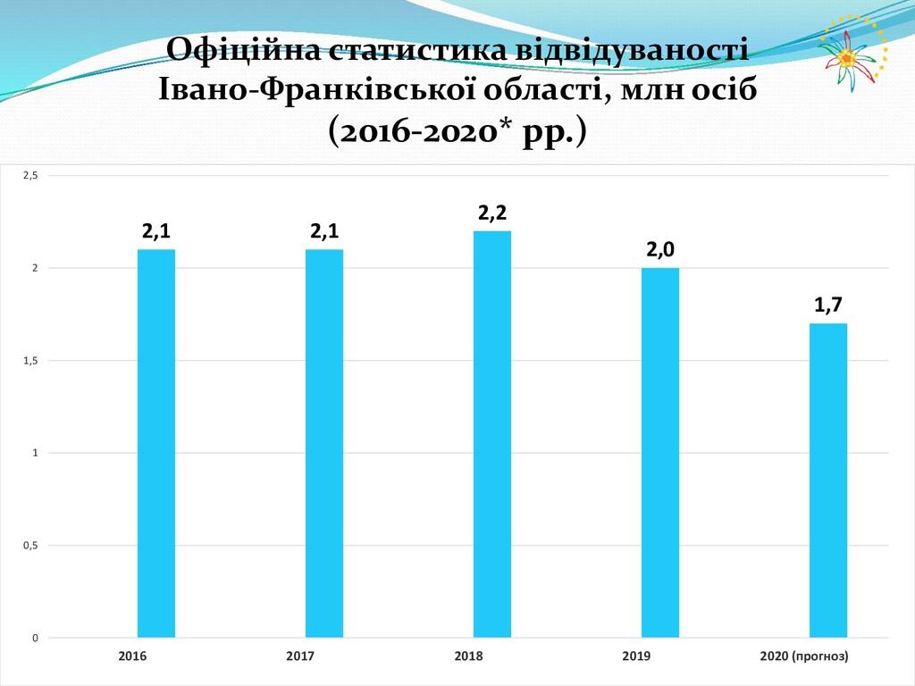 Офіційна статистика відвідуваності Івано-Франкі...