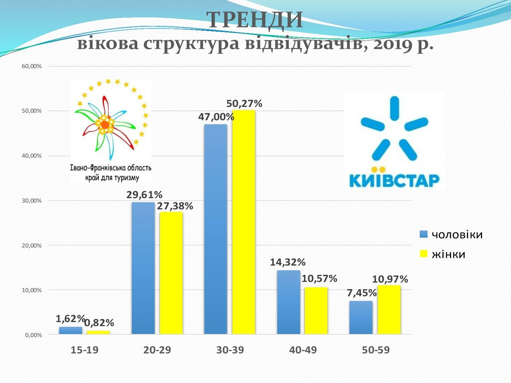 1,62% 29,61% 47,00% 14,32% 7,45% 0,82% 27,38% 5...