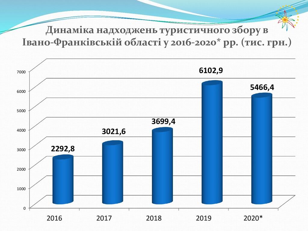 Динаміка надходжень туристичного збору в Івано-...