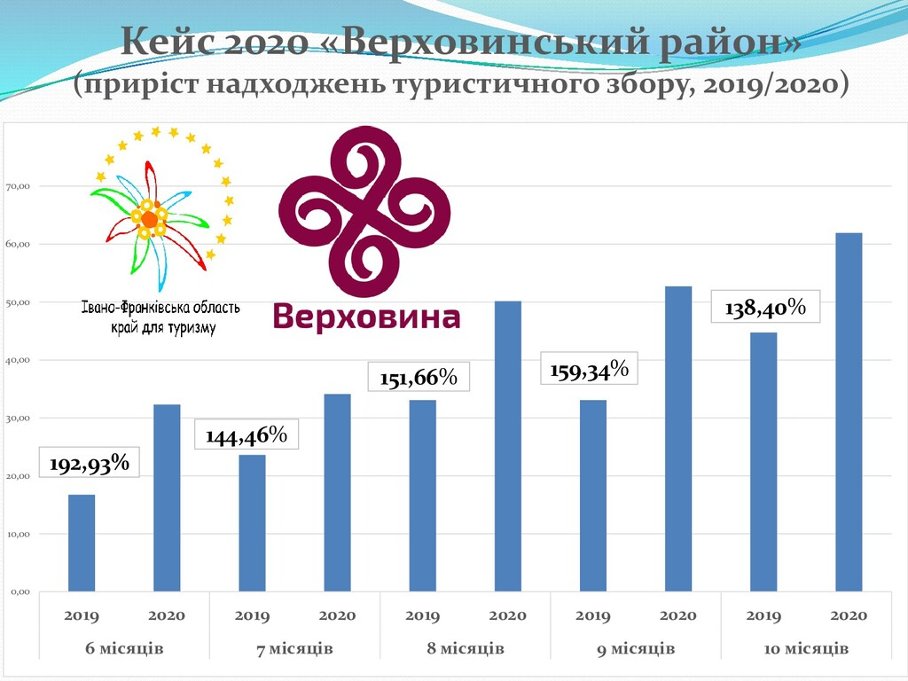 Кейс 2020 «Верховинський район» (приріст надход...