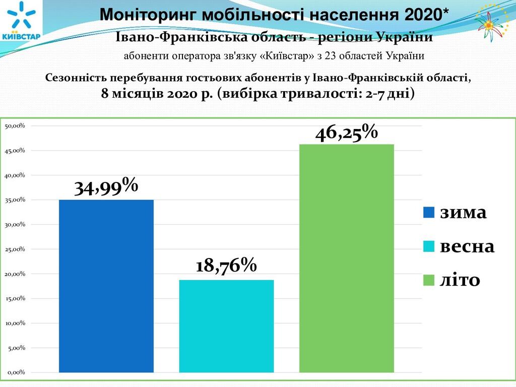 Моніторинг мобільності населення 2020* Івано-Фр...