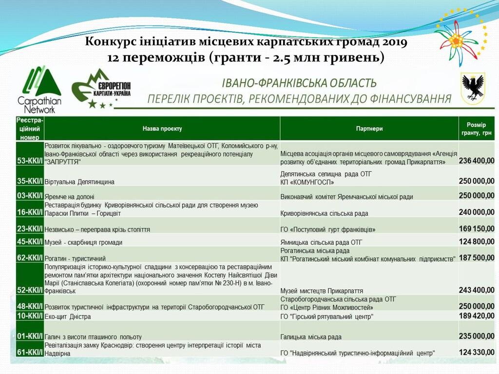 Конкурс ініціатив місцевих карпатських громад 2...