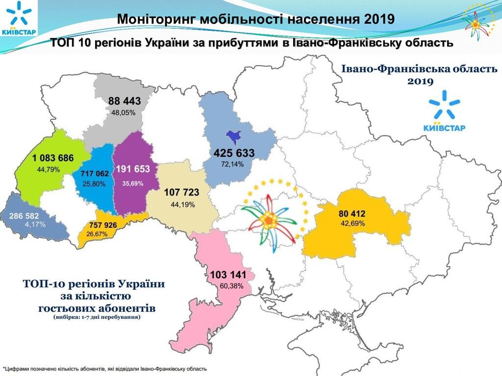 Моніторинг мобільності населення 2019 ТОП 10 ре...