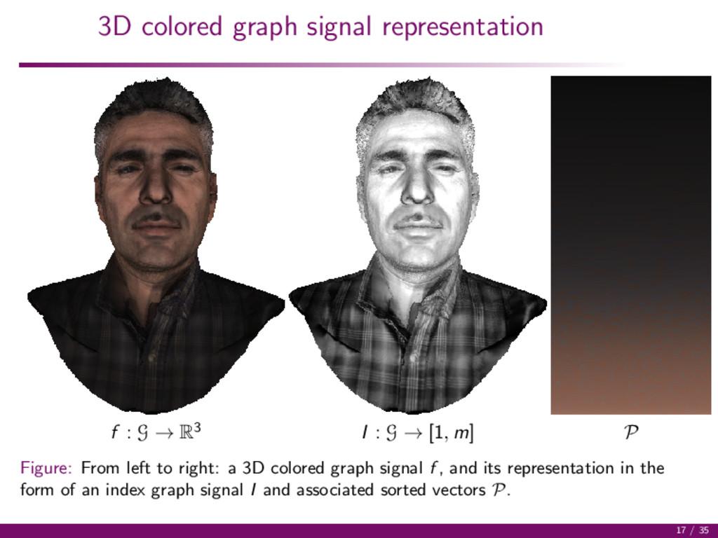 3D colored graph signal representation f : G → ...