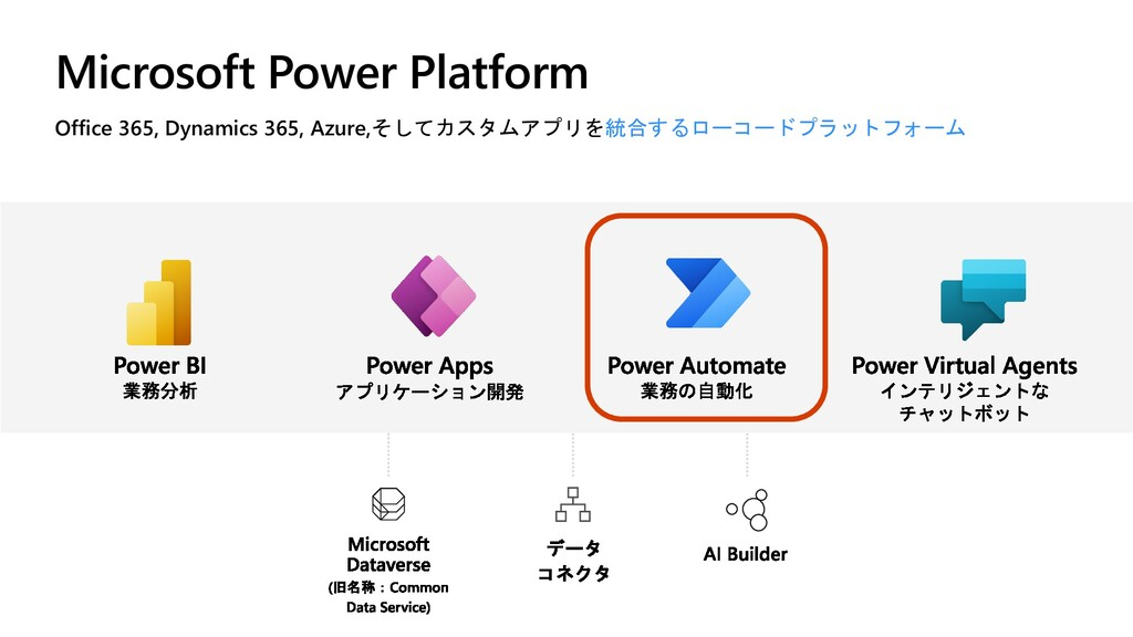 Microsoft Power Platform Office 365, Dynamics 3...
