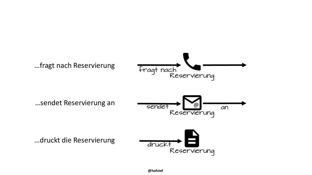 @hofstef …fragt nach Reservierung …sendet Reser...
