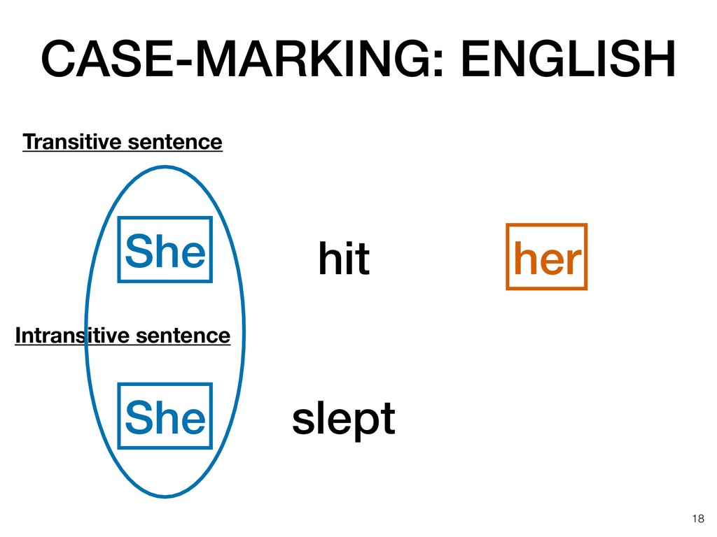 CASE-MARKING: ENGLISH !18 hit her She slept Tra...