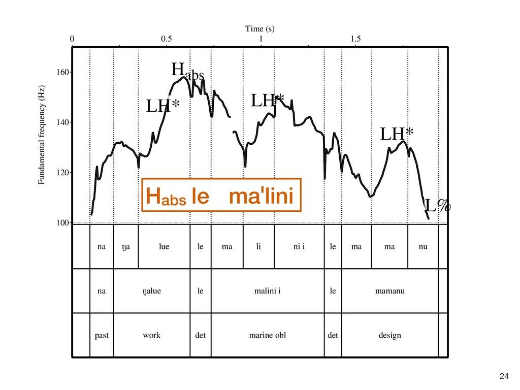 !24 100 120 140 160 Fundamental frequency (Hz) ...