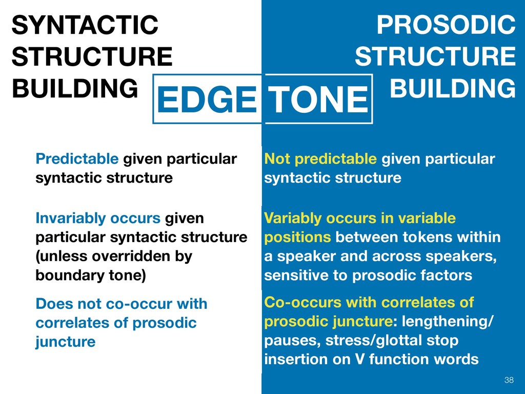 !38 SYNTACTIC STRUCTURE BUILDING PROSODIC STRUC...