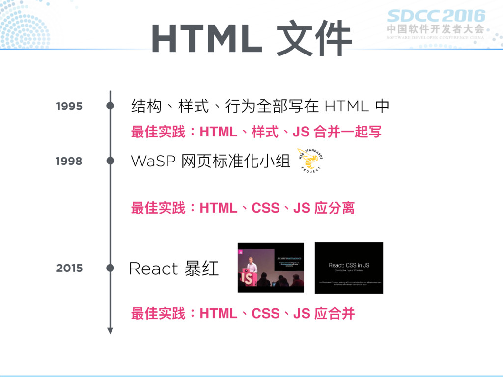 HTML ⽂文件 结构、样式、⾏行行为全部写在 HTML 中 1995 WaSP ⽹网⻚页标准...