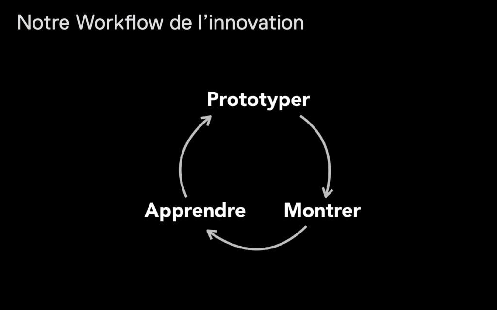 Notre Workflow de l'innovation