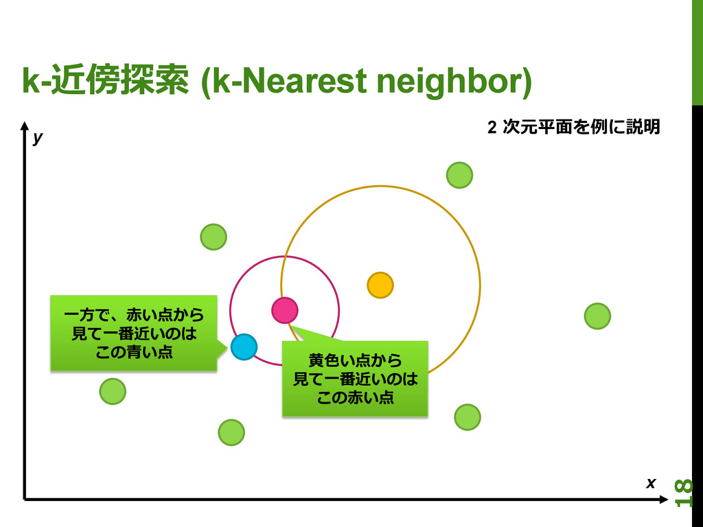 k-近傍探索索 (k-Nearest neighbor) x y ⼀一⽅方で、⾚赤い点から ...