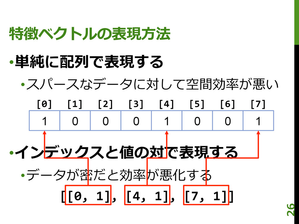 特徴ベクトルの表現⽅方法 •単純に配列列で表現する •スパースなデータに対して空間効率率率...