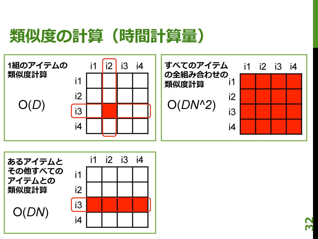 類似度度の計算(時間計算量量) i1 i2 i3 i4 i1 i2 i3 i4 i1 i2 i...