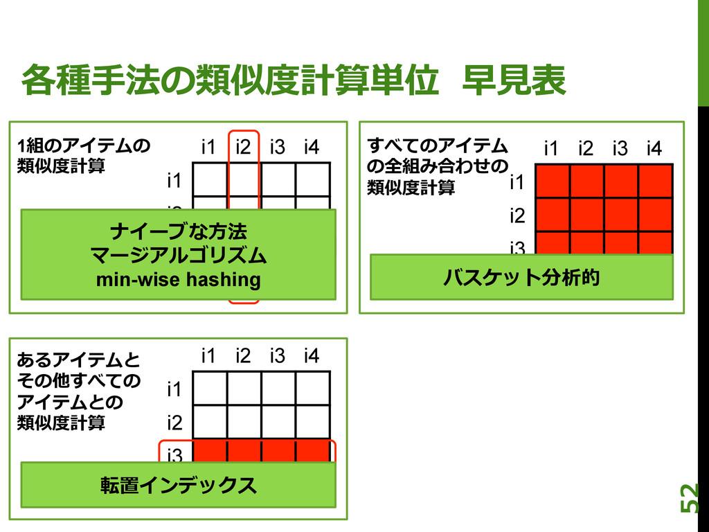各種⼿手法の類似度度計算単位  早⾒見見表 i1 i2 i3 i4 i1 i2 i3 i4...