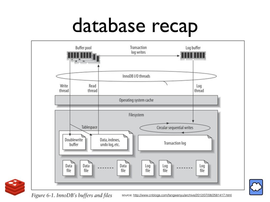 database recap source: http://www.cnblogs.com/f...