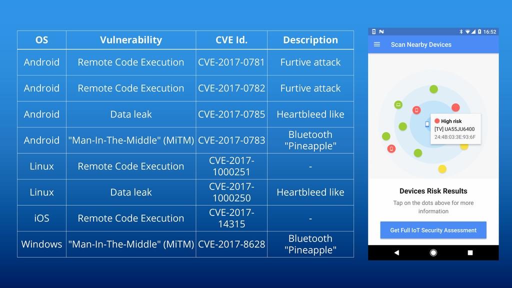 OS Vulnerability CVE Id. Description Android Re...