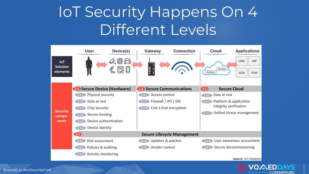 #voxxed_lu #IotSecurityConf IoT Security Happen...