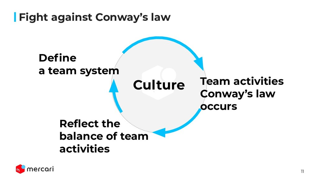 11 Fight against Conway's law Define a team syst...