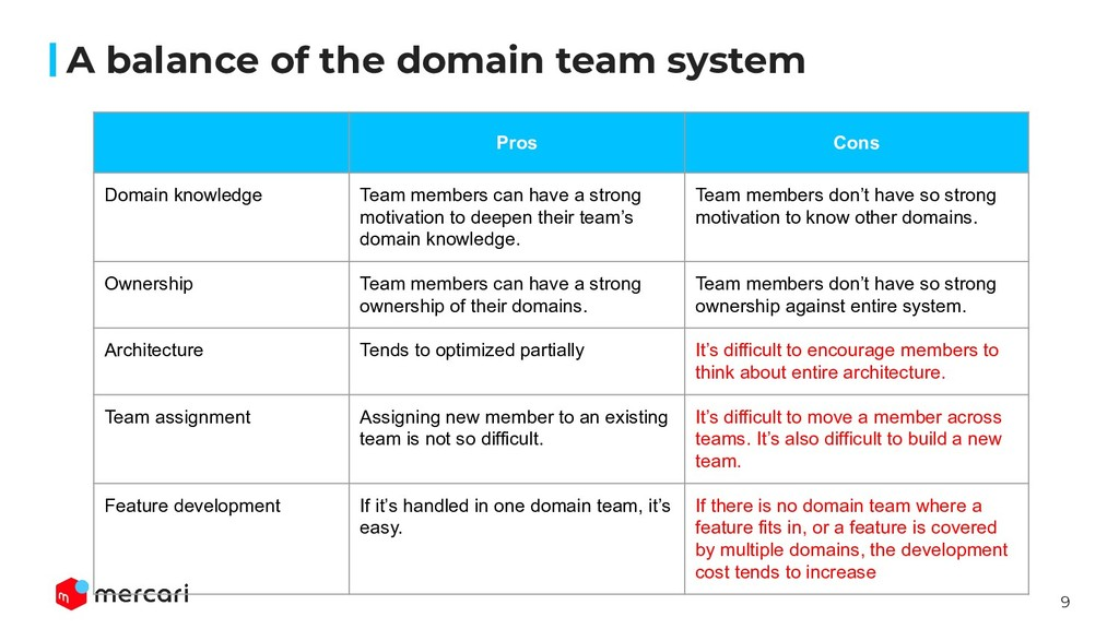 9 A balance of the domain team system Pros Cons...
