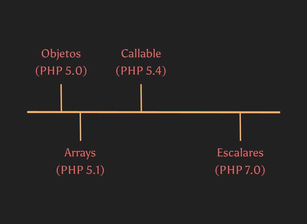 Objetos (PHP 5.0) Arrays (PHP 5.1) Callable (PH...