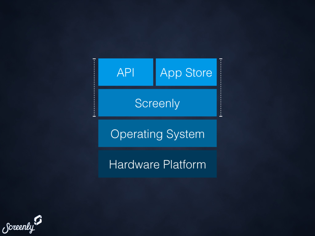 Screenly Operating System API App Store Hardwar...