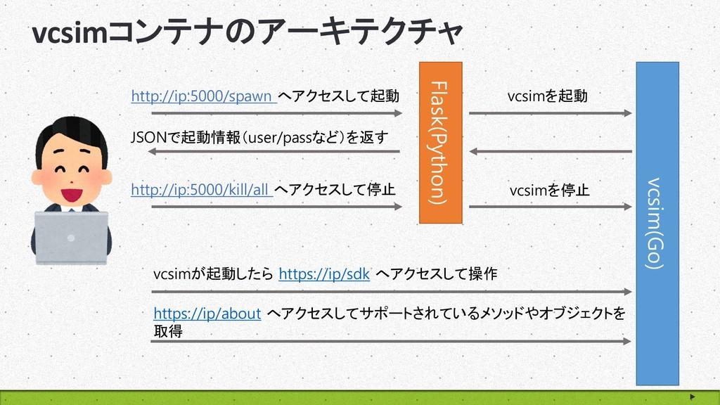 www.goodpello.com vcsimコンテナのアーキテクチャ vcsim(Go) F...