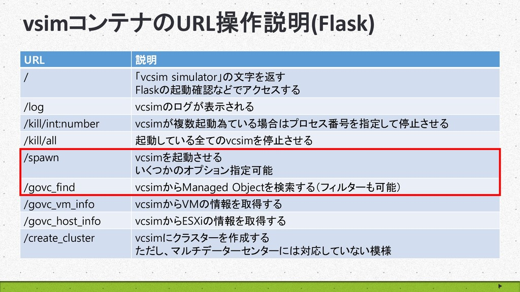 www.goodpello.com vsimコンテナのURL操作説明(Flask) URL 説...