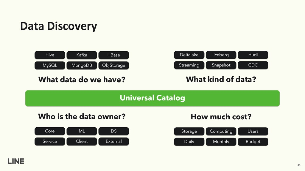 Data Discovery What data do we have? What kind ...