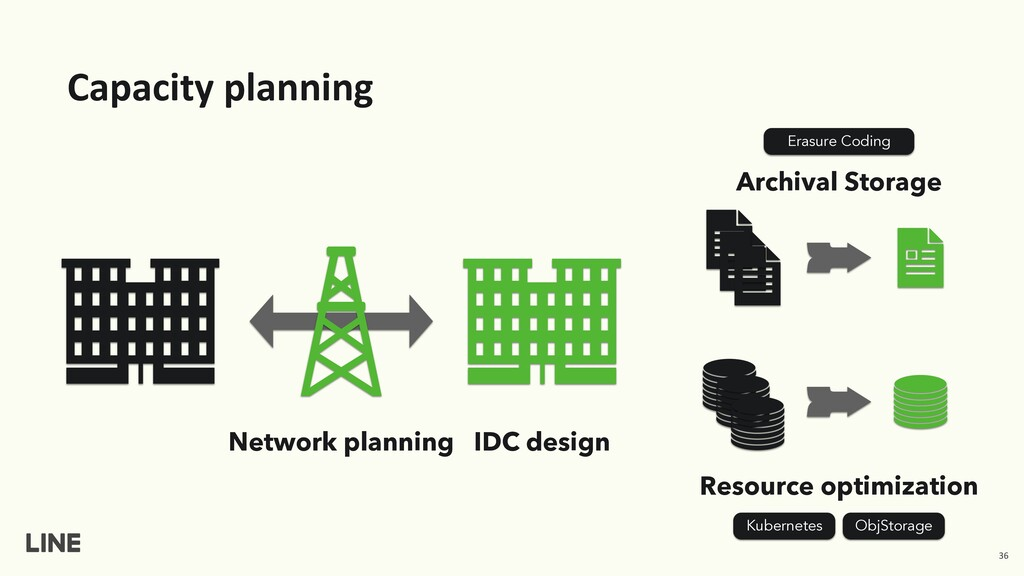 Capacity planning Archival Storage IDC design N...