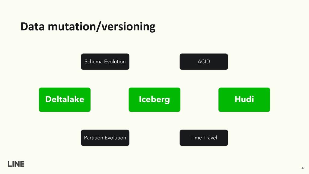 Data mutation/versioning Iceberg Deltalake Hudi...