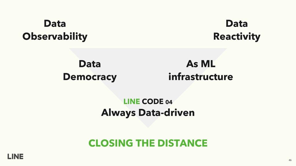 CLOSING THE DISTANCE Data Reactivity Data Democ...