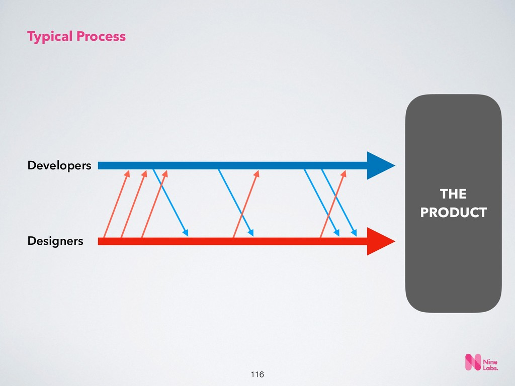 !116 THE PRODUCT Typical Process Developers Des...