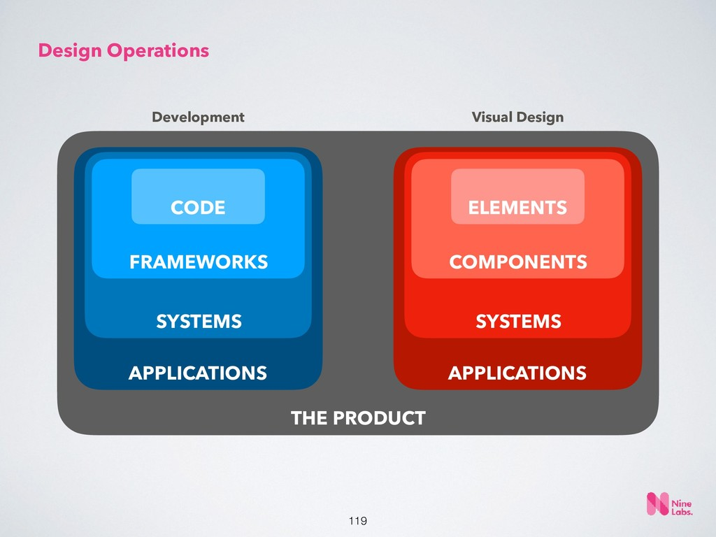 !119 Design Operations THE PRODUCT APPLICATIONS...