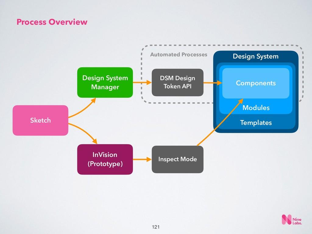 Design System Templates Modules !121 Sketch InV...