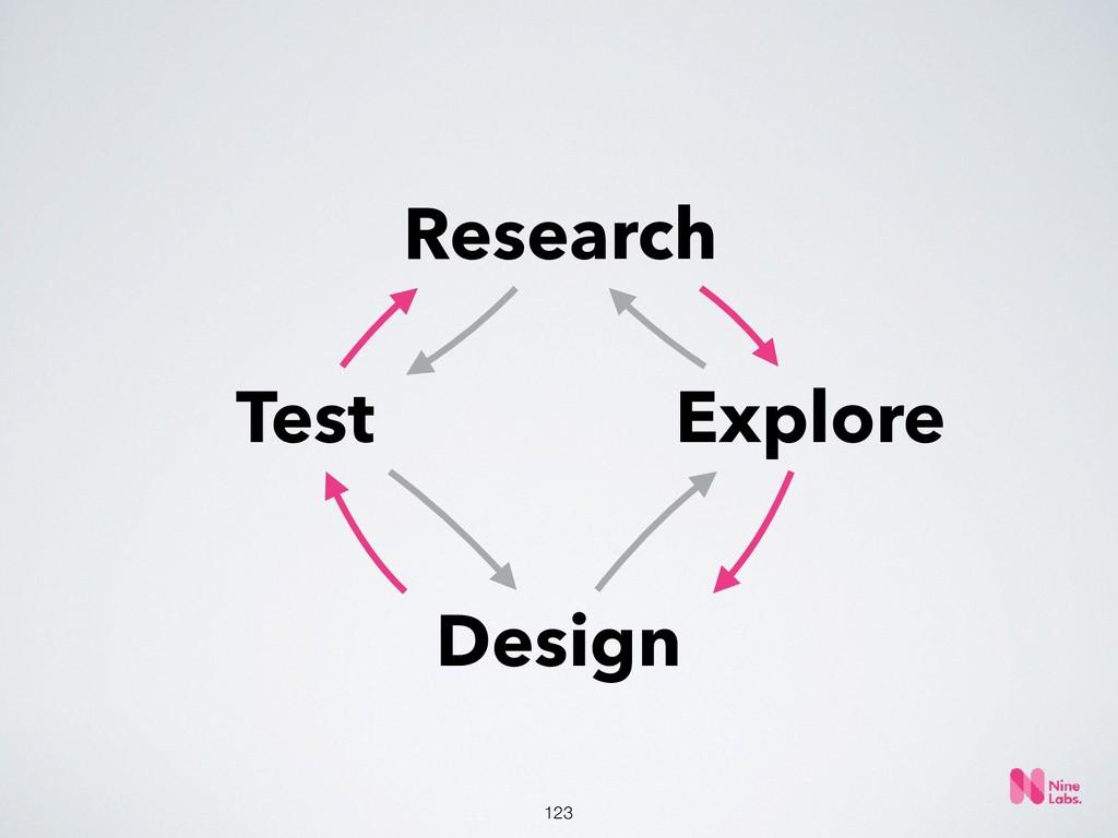 !123 Research Explore Design Test