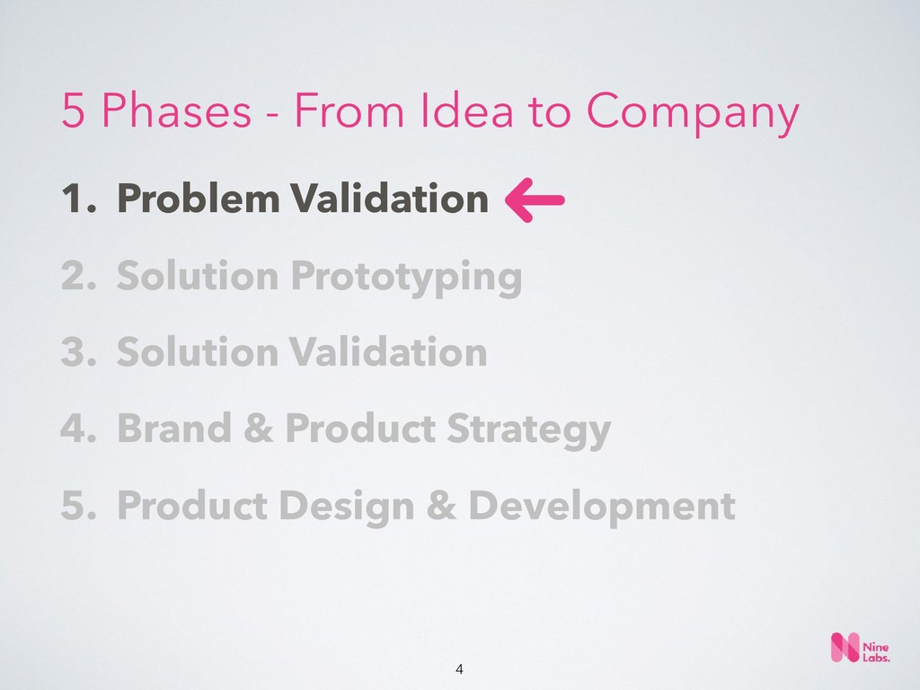 !4 1. Problem Validation 2. Solution Prototypin...