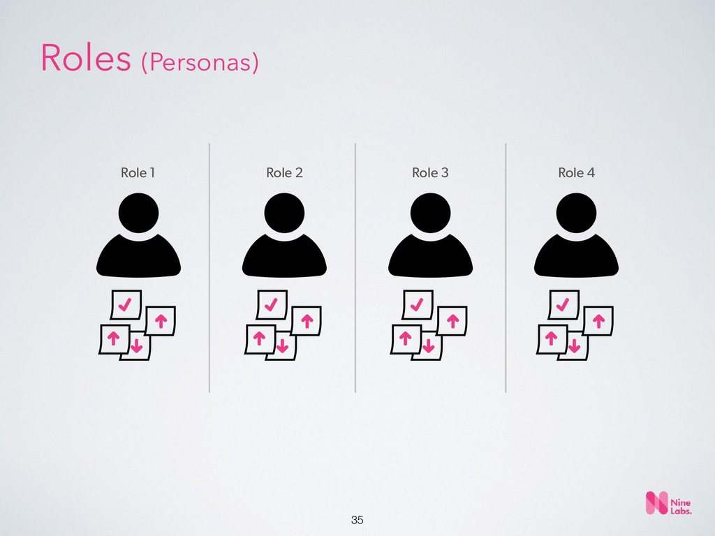 !35 Role 1 Role 2 Role 3 Role 4 Roles (Personas)