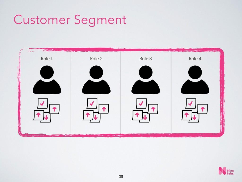 !36 Role 1 Role 2 Role 3 Role 4 Customer Segment